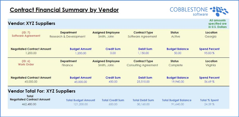 CobbleStone Software contract financial summary view.