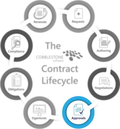 CobbleStone Software presents the approvals stage of the contract lifecycle.