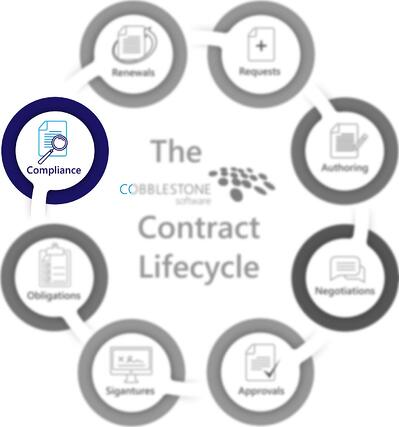 CobbleStone Software presents the contract compliance stage of the contract lifecycle.