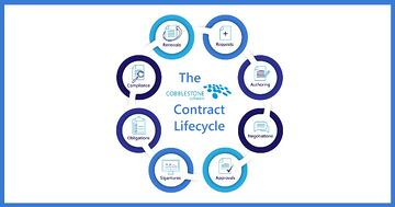 CobbleStone Software gives an illustration that shows the stages in the life of a contract.