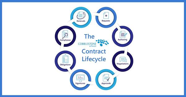 CobbleStone Software presents the stages in the life of a contract.