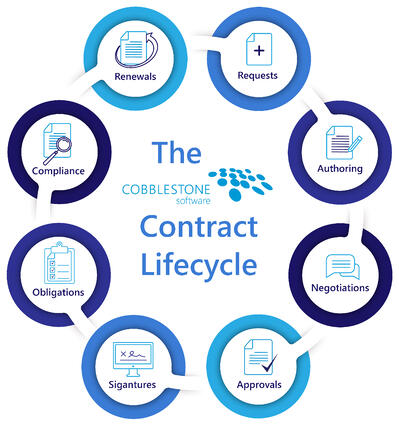 The CobbleStone Software contract lifecycle.