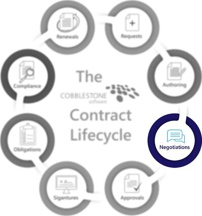 CobbleStone Software presents the negotiation stage of the contract lifecycle.