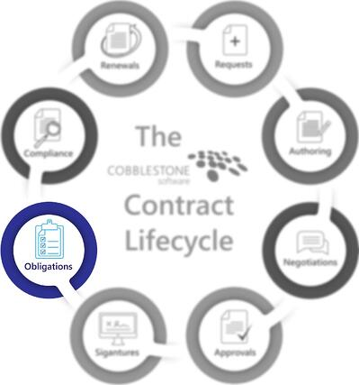 CobbleStone Software presents the obligations staeg of the contract lifecycle.