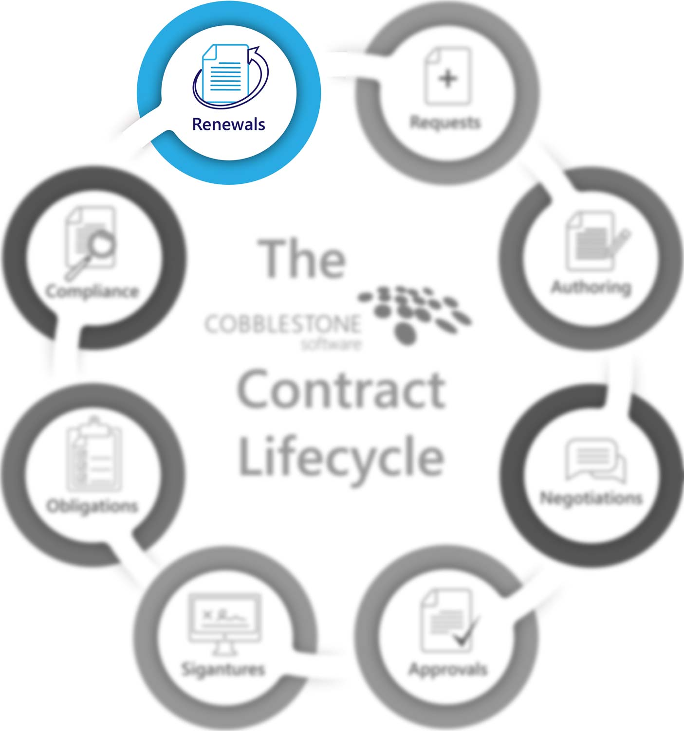 CobbleStone Software presents the contract renewal stage of the contract lifecycle.