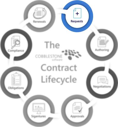CobbleStone Software presents the requests stage of the contract lifecycle.