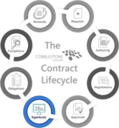 CobbleStone Software presents the electronic signatures stage of the contract lifecycle.