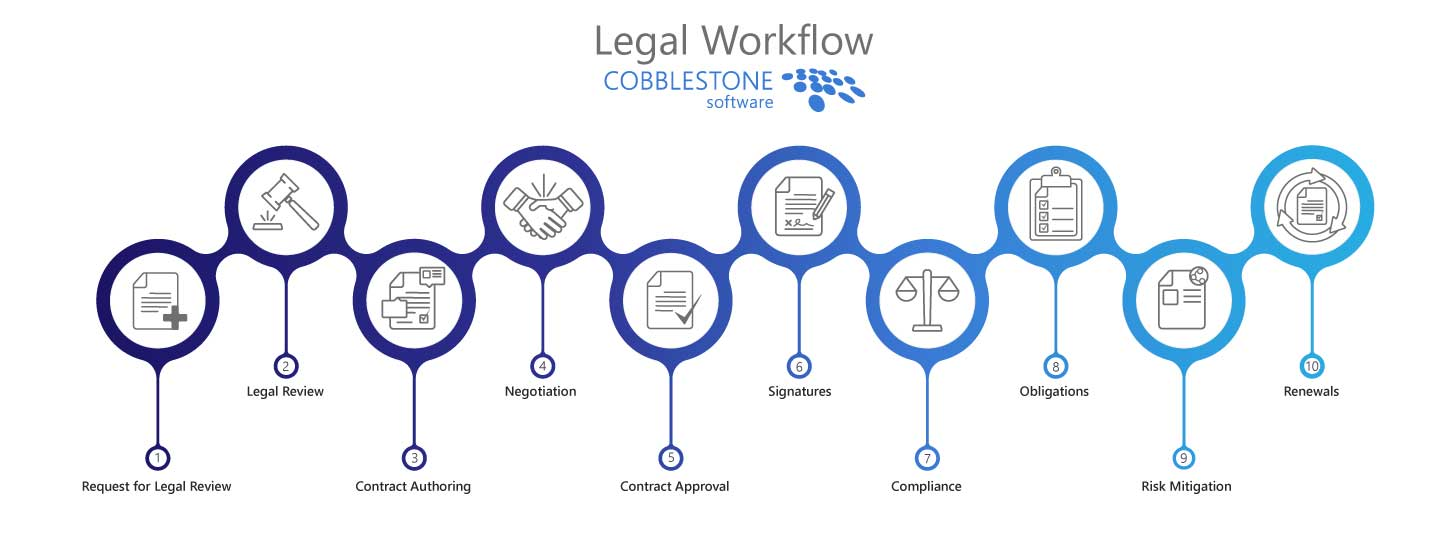 CobbleStone-Software-Legal-Workflow-Graphic-2020