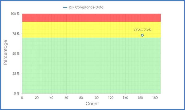 CobbleStone Software offers an OFAC risk compliance data tool.