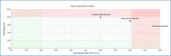 CobbleStone Software offers a risk assessment matrix tool.