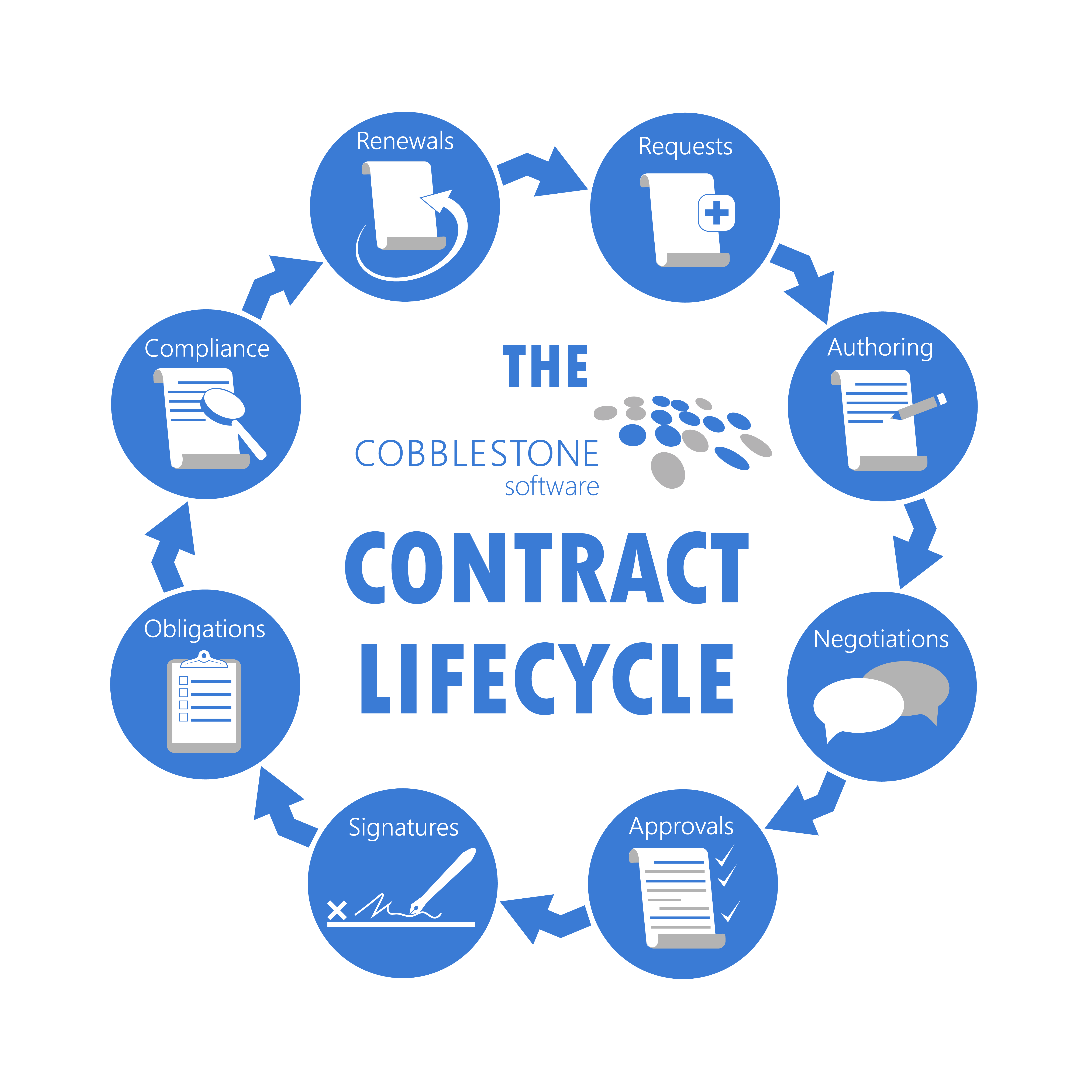 The Contract Lifecycle with CobbleStone