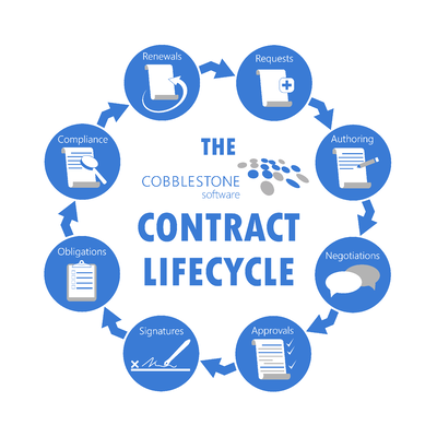 Contract lifecycle managment is easy with CobbleStone Software