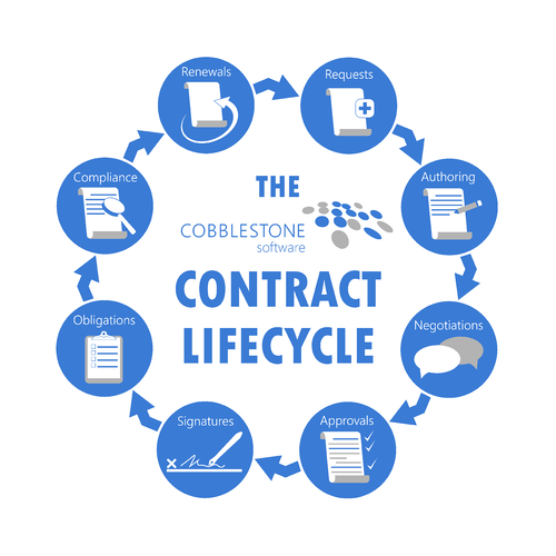 Master the contract lifecycle